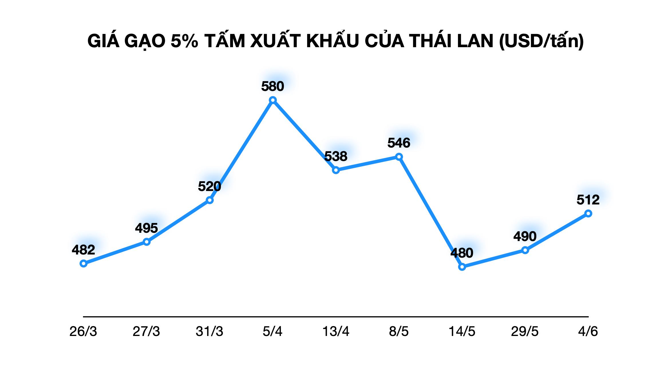Giá gạo Việt Nam xuất khẩu cao nhất hơn 8 năm qua, tăng liên tiếp từ tháng 4 đến nay - Ảnh 2.