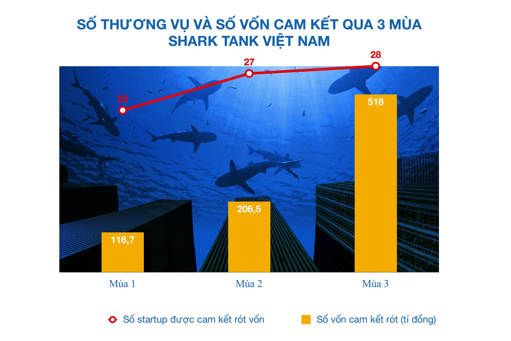 Năm nay không có Shark Tank Việt Nam, lịch mùa 4 phải dời sang năm 2021 vì Covid-19 - Ảnh 1.