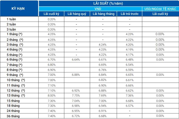 Lãi suất ngân hàng VietBank mới nhất tháng 7/2020: Cao nhất lên đến 8%/năm - Ảnh 1.