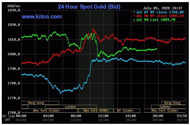 Giá vàng hôm nay 10/7: Tăng trở lại lên 1.803,70 USD/ounce - Ảnh 1.