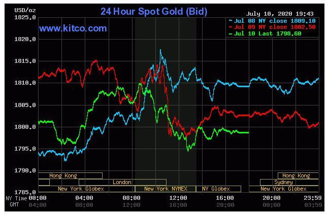Giá vàng hôm nay 11/7: Vàng có sự chững lại khi chứng khoán Mỹ tăng - Ảnh 1.