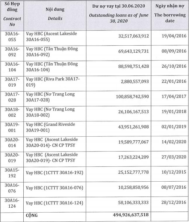 Tập đoàn Xây dựng Hoà Bình chuyển 495 tỉ đồng nợ vay của công ty con thành khoản tăng vốn - Ảnh 1.