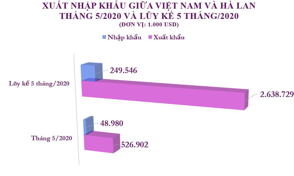 Xuất nhập khẩu Việt Nam và Hà Lan tháng 5/2020: Xuất siêu hơn 477,9 triệu USD - Ảnh 2.