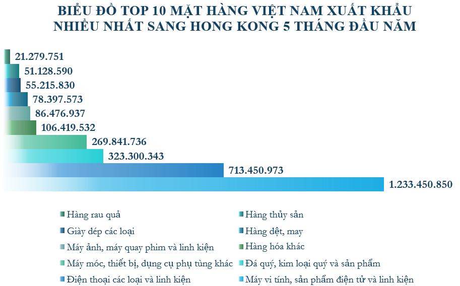 Xuất nhập khẩu Việt Nam và Hong Kong tháng 5/2020: Kim ngạch xuất khẩu lớn gấp 8 lần so với nhập khẩu - Ảnh 3.