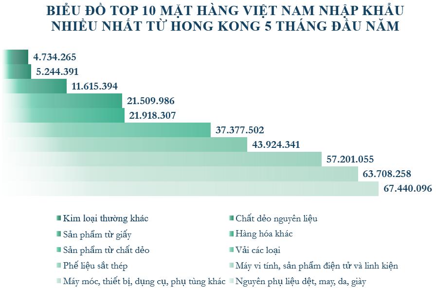 Xuất nhập khẩu Việt Nam và Hong Kong tháng 5/2020: Kim ngạch xuất khẩu lớn gấp 8 lần so với nhập khẩu - Ảnh 5.