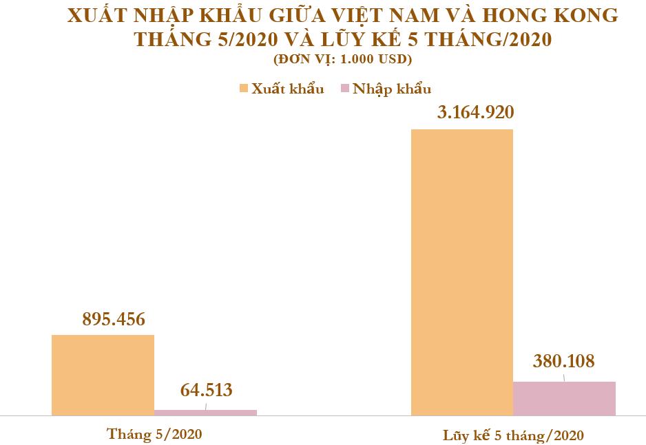 Xuất nhập khẩu Việt Nam và Hong Kong tháng 5/2020: Kim ngạch xuất khẩu lớn gấp 8 lần so với nhập khẩu - Ảnh 2.