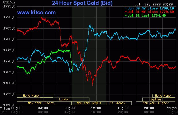 Dự báo giá vàng 3/7: Giảm do tín hiệu tích cực từ nên kinh tế Mỹ - Ảnh 2.