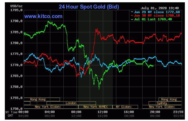 Giá vàng hôm nay 2/7: Quay đầu giảm do hoạt động sản xuất tại Mỹ phục hồi trở lại - Ảnh 1.