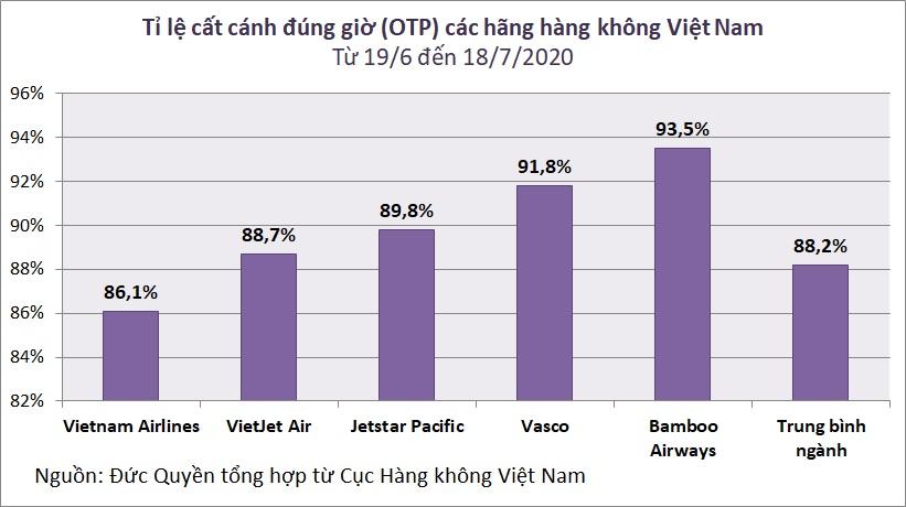 Bamboo Airways có tỉ lệ cất cánh đúng giờ cao nhất tháng 7 - Ảnh 2.