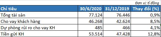 Tăng mạnh trích lập dự phòng, VietABank vẫn báo lãi tăng 70% trong quí II/2020 - Ảnh 2.