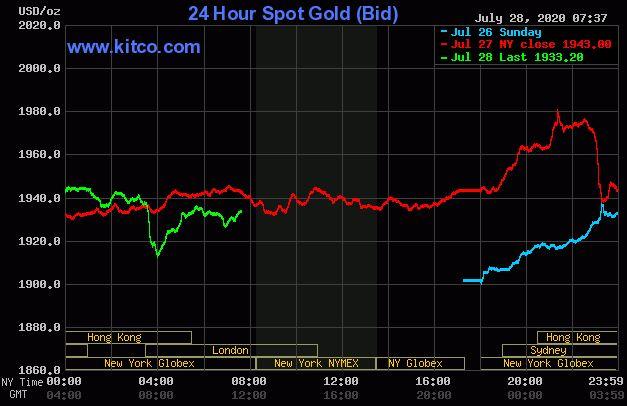 Dự báo giá vàng 29/7: Giá vàng sẽ giảm, khi USD tăng trở lại? - Ảnh 2.