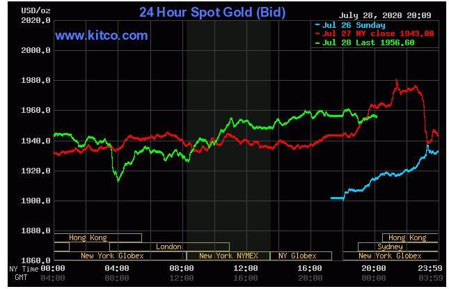 Giá vàng hôm nay 29/7: Tiếp tục tăng, tiến sát ngưỡng mới 2.000 USD/ounce - Ảnh 1.