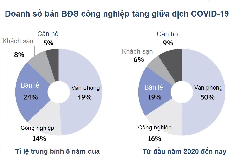 Giới đầu tư toàn cầu đổ tiền vào bất động sản logistics châu Á - Ảnh 2.