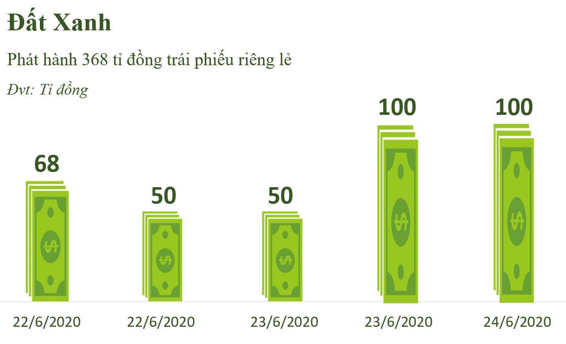 Đất Xanh phát hành 368 tỉ đồng trái phiếu, bảo đảm bằng hai dự án ST Moritz và Opal Boulevard - Ảnh 1.