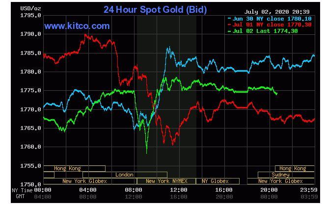 Giá vàng hôm nay 3/7: Tiếp đà giảm do tín hiệu tích cực từ chỉ số việc làm Mỹ tăng - Ảnh 1.
