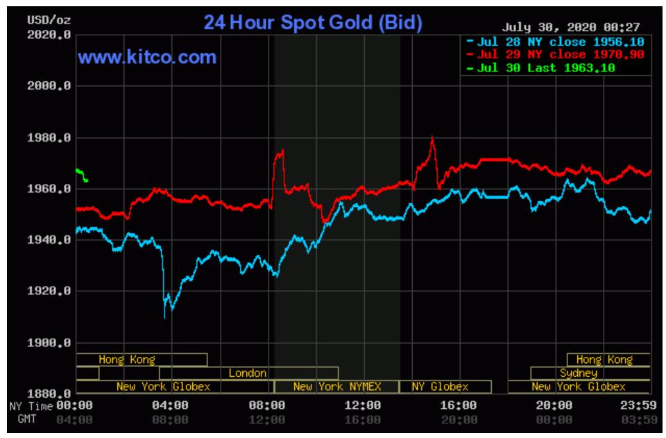 Giá vàng liên tục lập kỉ lục, người mua lãi gần 7,4 triệu đồng/lượng trong chưa đầy 1 tháng - Ảnh 3.