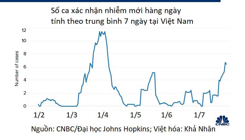 CNBC: Sau thành công đợt đầu, Việt Nam quyết liệt xử lí cụm dịch COVID-19 mới - Ảnh 3.