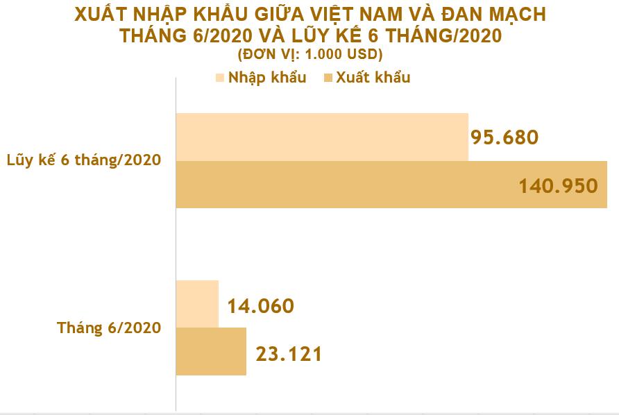 Xuất nhập khẩu Việt Nam và Đan Mạch tháng 6/2020: Xuất siêu sang nước bạn - Ảnh 2.