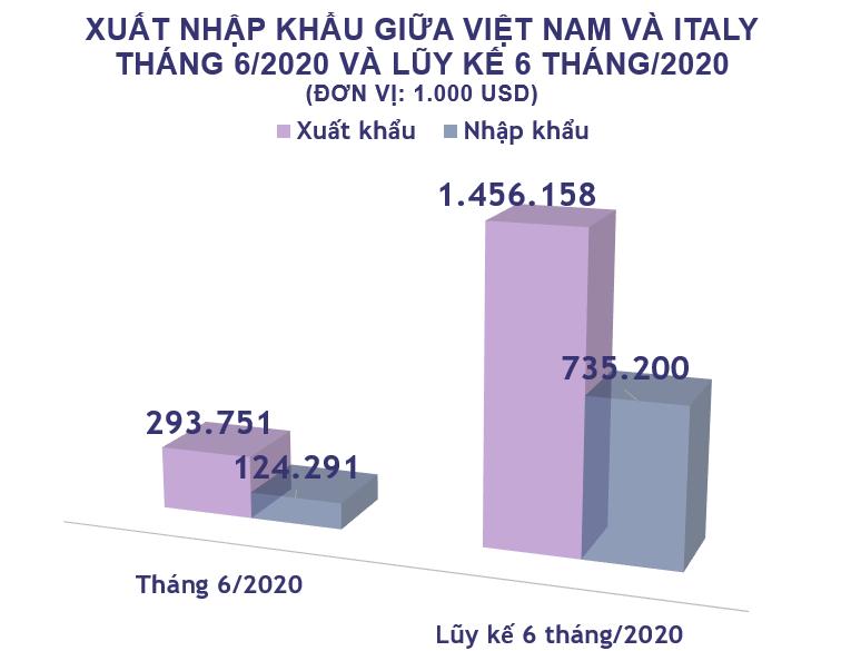Xuất nhập khẩu Việt Nam và Italy tháng 6/2020: Xuất khẩu phần lớn điện thoại và linh kiện - Ảnh 2.