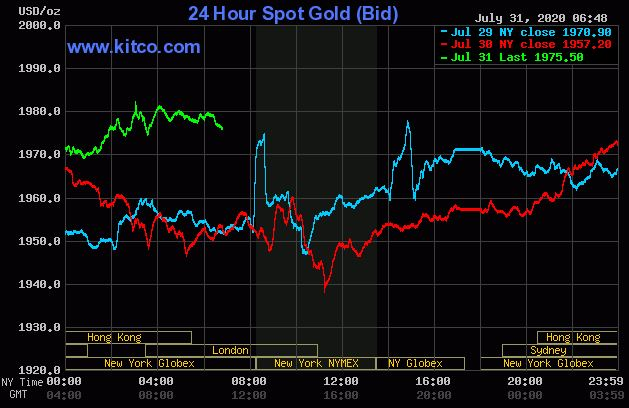 Dự báo giá vàng 1/8: Tiếp tục tăng trong bối cảnh thế giới đầy bất ổn - Ảnh 2.