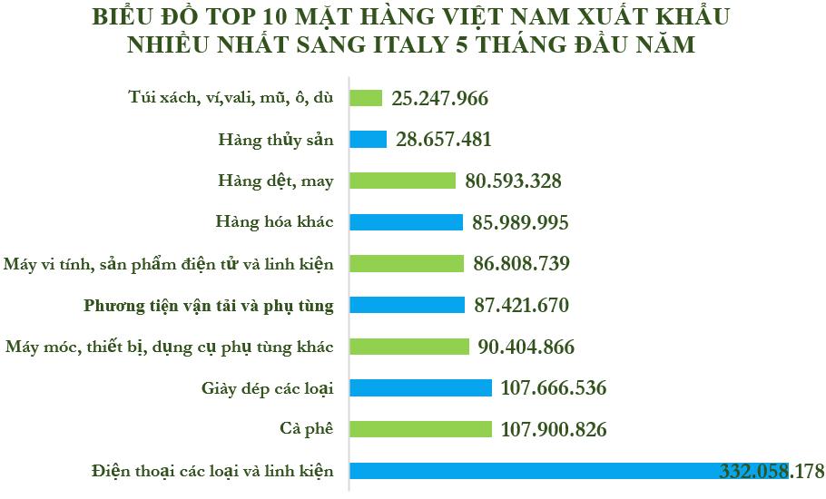 Xuất nhập khẩu Việt Nam và Italy tháng 5/2020: Xuất khẩu điện thoại và linh kiện đạt 332 triệu USD - Ảnh 3.