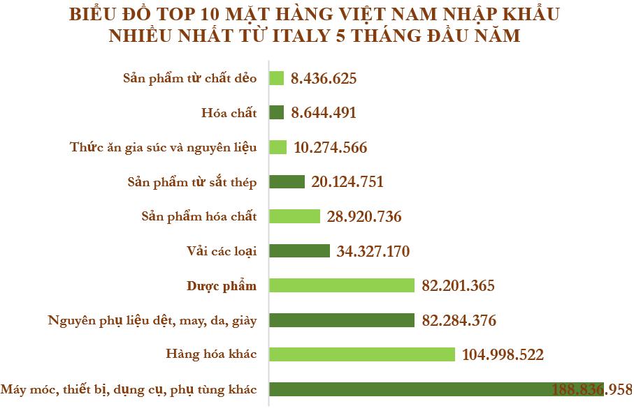 Xuất nhập khẩu Việt Nam và Italy tháng 5/2020: Xuất khẩu điện thoại và linh kiện đạt 332 triệu USD - Ảnh 5.
