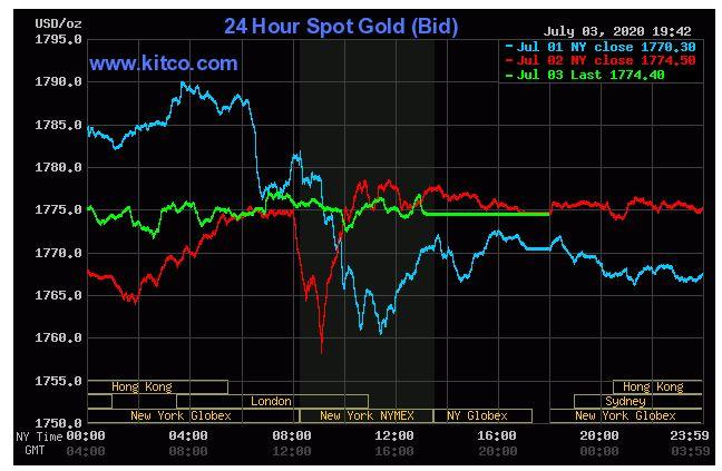 Giá vàng hôm nay 4/7: Vàng thế giới giảm xuống 1.774,40 USD/ounce - Ảnh 1.
