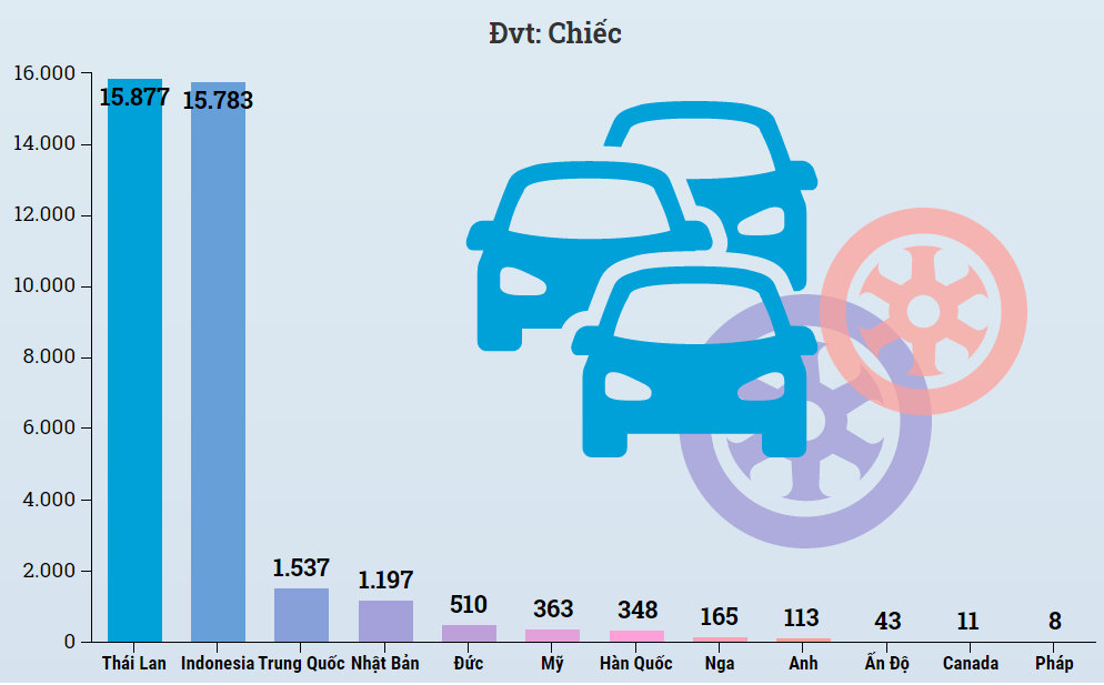 Ô tô nhập khẩu nước nào đắt nhất trong 5 tháng đầu năm 2020? - Ảnh 3.