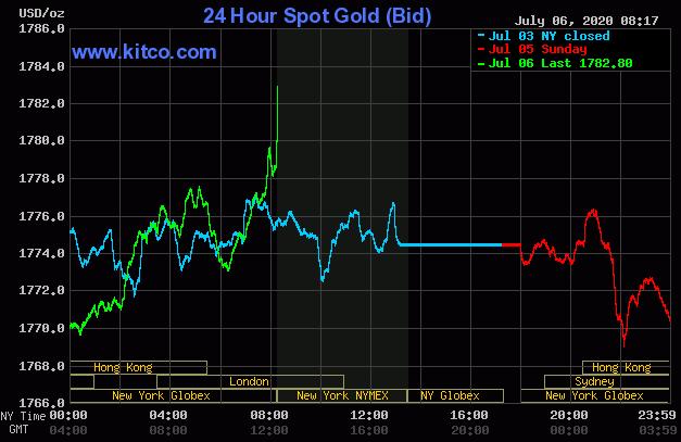 Dự báo giá vàng 7/7: Duy trì tại ngưỡng cao do cổ phiếu toàn cầu tăng trở lại? - Ảnh 2.