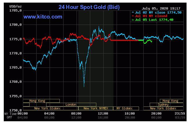 Giá vàng hôm nay 6/7: Tiếp đà giảm so với phiên cuối tuần trước đó - Ảnh 1.
