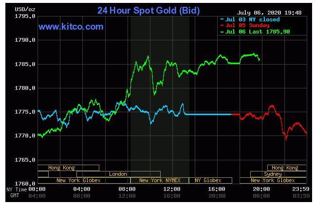 Giá vàng hôm nay 7/7: Tăng nhẹ mặc dù chứng khoán, chỉ số tiêu dùng Mỹ có nhiều tín hiệu tích cực trở lại - Ảnh 1.