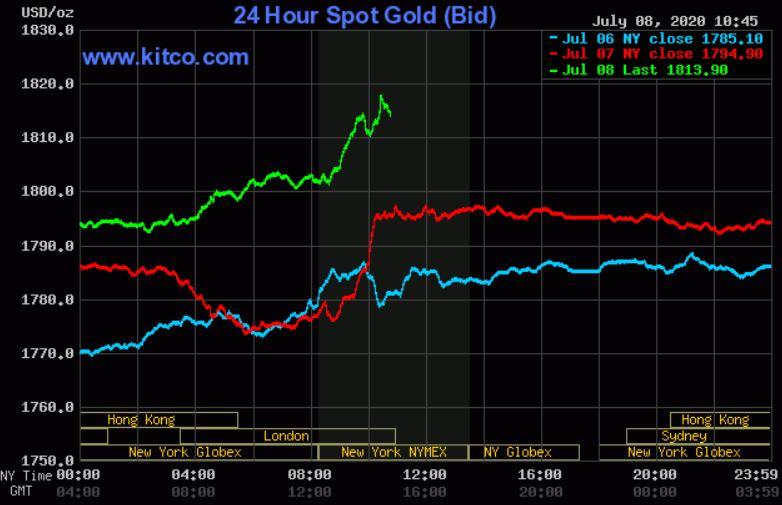 Dự báo giá vàng 9/7: Tăng do kỳ vọng vào các gói kích thích kinh tế từ Fed - Ảnh 2.
