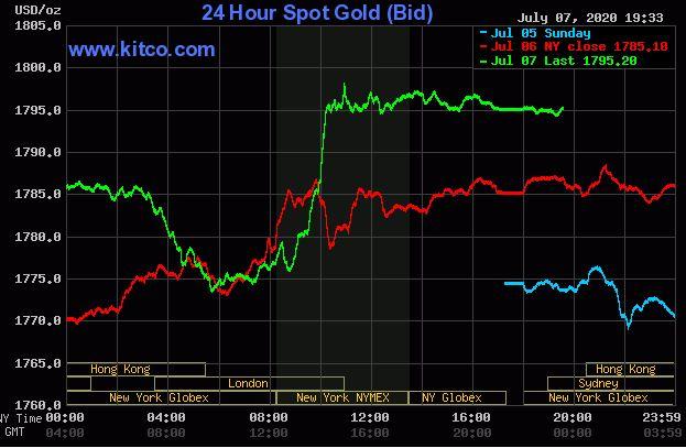 Giá vàng hôm nay 8/7: Giảm nhẹ sau phiên tăng sát ngưỡng 1.800 USD/ounce - Ảnh 1.