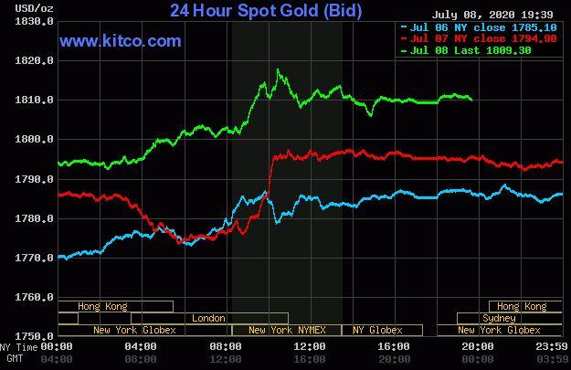 Giá vàng hôm nay 9/7: Giảm nhẹ sau khi đạt đỉnh 1.818,15 USD/ounce  - Ảnh 1.