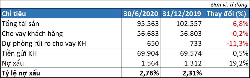 ABBank đạt 633 tỉ đồng lợi nhuận trước thuế trong 6 tháng đầu năm - Ảnh 2.
