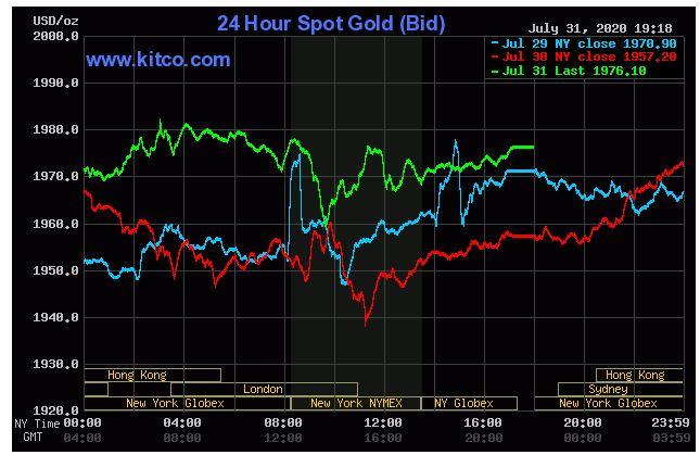 Giá vàng hôm nay 1/8: Chốt phiên cuối tháng, vàng đang thu hẹp khoảng cách so với mức 2.000 USD - Ảnh 1.