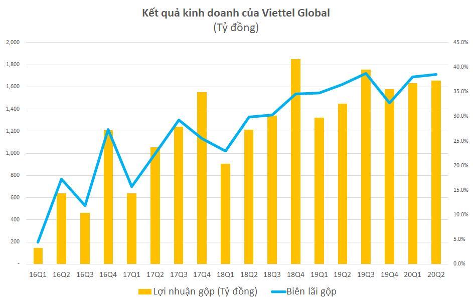 Viettel Global: Lợi nhuận trước thuế 6 tháng đạt 1.172 tỉ đồng - Ảnh 1.