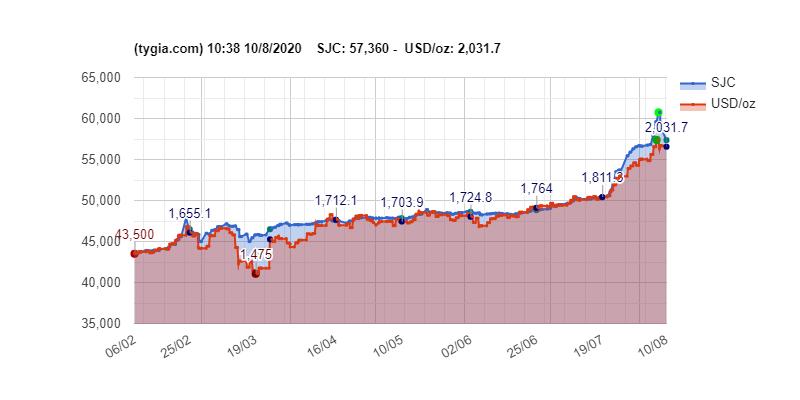 Nhìn lại những lần giá vàng rớt thẳng đứng từ đầu năm đến nay - Ảnh 2.