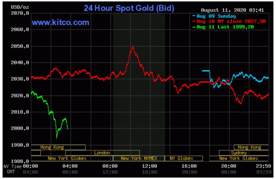Giá vàng tụt dốc không phanh, về mức 55 triệu đồng/lượng - Ảnh 3.