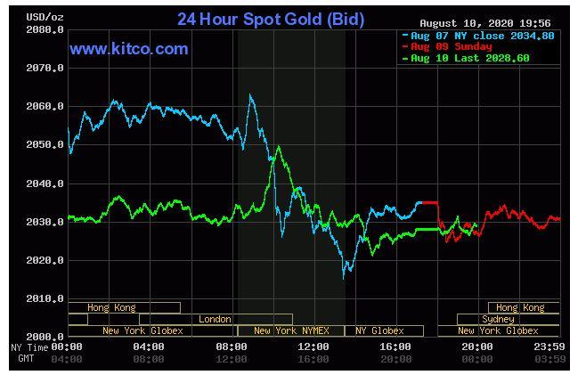 Giá vàng hôm nay 11/8: Quay đầu giảm do đồng USD có xu hướng tăng trở lại - Ảnh 1.