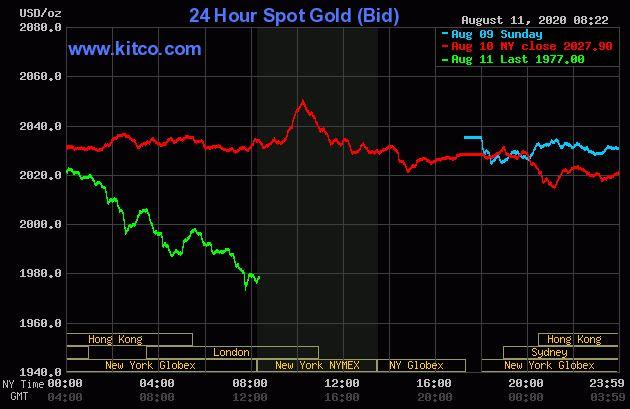 Dự báo giá vàng 12/8: Vàng sẽ tiếp tục kéo dài đà giảm? - Ảnh 2.
