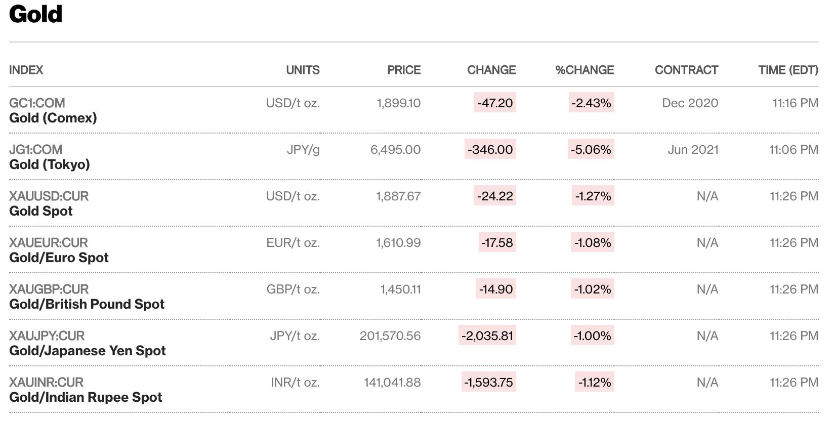 Giá vàng thế giới tiếp tục lao dốc, giảm gần 9% chỉ trong vòng 6 ngày - Ảnh 1.