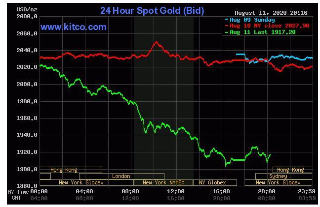 Giá vàng hôm nay 12/8: Giảm hơn 5%, rớt xuống khỏi ngưỡng kỉ lục 2.000 USD/ounce - Ảnh 1.