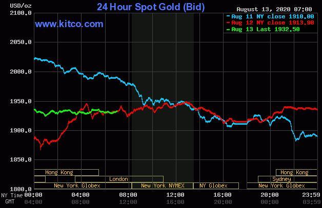 Dự báo giá vàng 14/8: Dừng đà lao dốc, giá vàng đang tăng trở lại? - Ảnh 2.