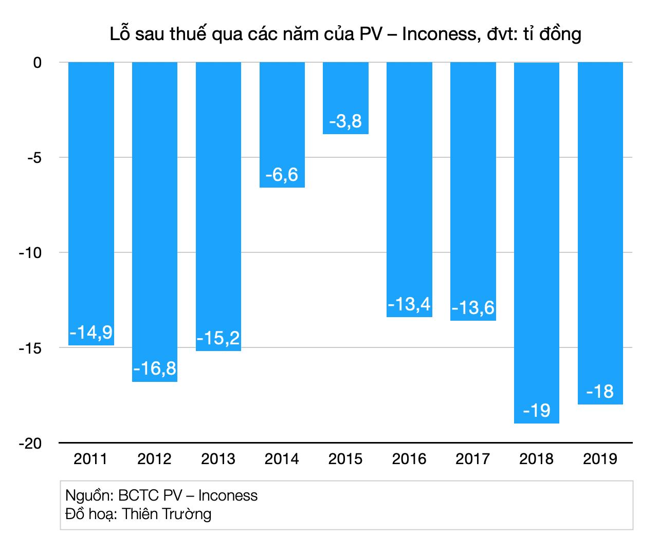Bán mình cho Hyundai Thành Công sau hơn chục năm thua lỗ, PV – Inconess vẫn chưa có lãi - Ảnh 2.