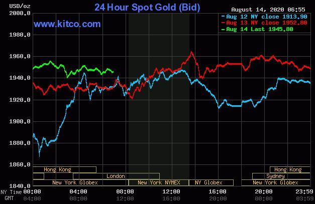 Dự báo giá vàng 15/8: Vàng còn khả năng giảm tiếp? - Ảnh 2.