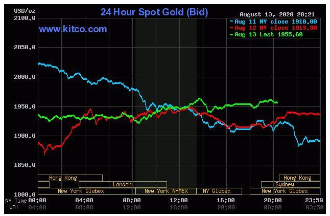 Giá vàng hôm nay 14/8: Vẫn giao dịch dưới ngưỡng 2.000 USD/ounce khi tỉ lệ thất nghiệp ở Mỹ giảm - Ảnh 1.