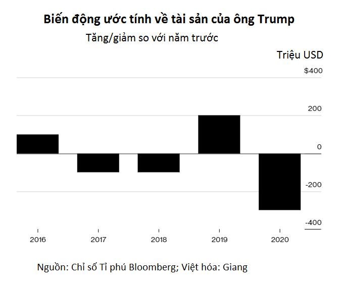 Tài sản của ông Trump giảm mạnh 300 triệu USD trong một năm - Ảnh 2.