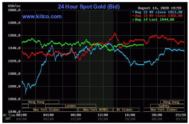 Giá vàng hôm nay 15/8: Đóng cửa phiên cuối tuần, vàng  Vàng đatj ngưỡng 1.944,80 USD/ounce - Ảnh 1.