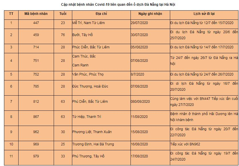 Hà Nội: Lịch trình di chuyển của nữ kế toán mắc Covid-19 tại quận Tây Hồ - Ảnh 1.
